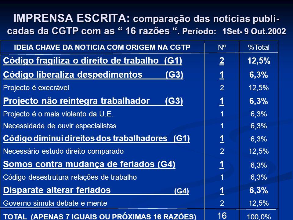 IMPRENSA ESCRITA: comparação das noticias publi- cadas da CGTP com as 16 razões. Período: 1Set- 9 Out.2002 IDEIA CHAVE DA NOTICIA COM ORIGEM NA CGTPNº