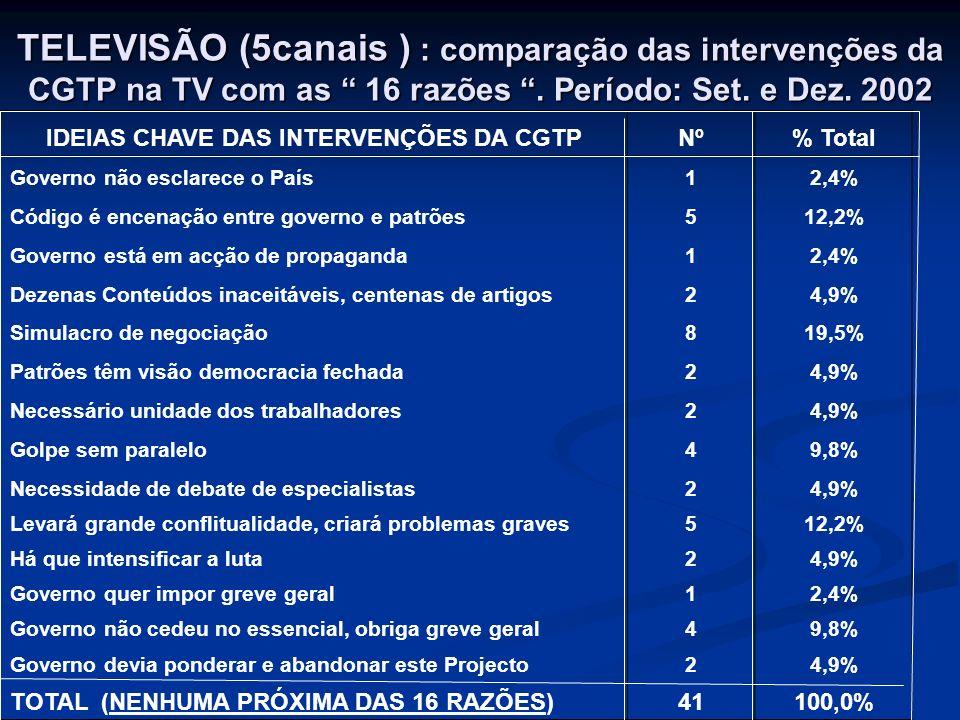 TELEVISÃO (5canais ) : comparação das intervenções da CGTP na TV com as 16 razões. Período: Set. e Dez. 2002 IDEIAS CHAVE DAS INTERVENÇÕES DA CGTPNº%
