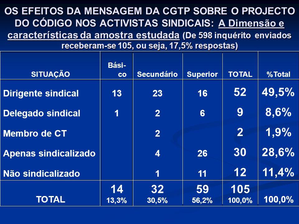 OS EFEITOS DA MENSAGEM DA CGTP SOBRE O PROJECTO DO CÓDIGO NOS ACTIVISTAS SINDICAIS: A Dimensão e características da amostra estudada (De 598 inquérito enviados receberam-se 105, ou seja, 17,5% respostas) SITUAÇÃO Bási- coSecundárioSuperiorTOTAL%Total Dirigente sindical132316 5249,5% Delegado sindical126 98,6% Membro de CT 2 21,9% Apenas sindicalizado 426 3028,6% Não sindicalizado 111 1211,4% TOTAL 14 13,3% 32 30,5% 59 56,2% 105 100,0%