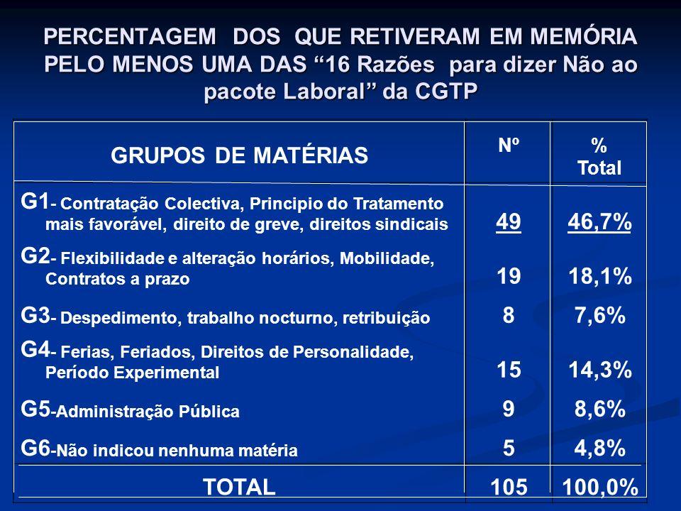 PERCENTAGEM DOS QUE RETIVERAM EM MEMÓRIA PELO MENOS UMA DAS 16 Razões para dizer Não ao pacote Laboral da CGTP GRUPOS DE MATÉRIAS Nº% Total G1 - Contr
