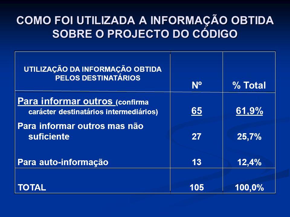 COMO FOI UTILIZADA A INFORMAÇÃO OBTIDA SOBRE O PROJECTO DO CÓDIGO UTILIZAÇÃO DA INFORMAÇÃO OBTIDA PELOS DESTINATÁRIOS Nº% Total Para informar outros (confirma carácter destinatários intermediários) 6561,9% Para informar outros mas não suficiente2725,7% Para auto-informação1312,4% TOTAL105100,0%
