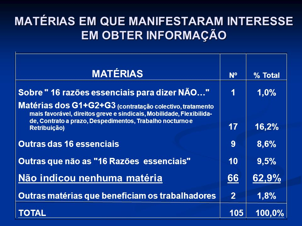 MATÉRIAS EM QUE MANIFESTARAM INTERESSE EM OBTER INFORMAÇÃO MATÉRIAS Nº% Total Sobre