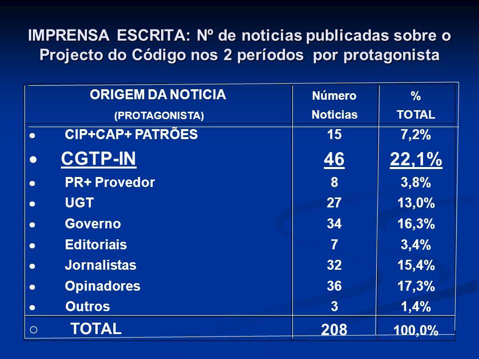 IMPRENSA ESCRITA: Nº de noticias publicadas sobre o Projecto do Código nos 2 períodos por protagonista ORIGEM DA NOTICIA Número% (PROTAGONISTA) NoticiasTOTAL CIP+CAP+ PATRÕES 157,2% CGTP-IN 4622,1% PR+ Provedor 83,8% UGT 2713,0% Governo 3416,3% Editoriais 73,4% Jornalistas 3215,4% Opinadores 3617,3% Outros 31,4% o TOTAL 208 100,0%