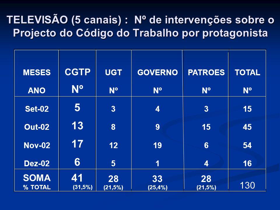 TELEVISÃO (5 canais) : Nº de intervenções sobre o Projecto do Código do Trabalho por protagonista MESES CGTP UGTGOVERNOPATROESTOTAL ANO Nº Set-02 5 34315 Out-02 13 891545 Nov-02 17 1219654 Dez-02 6 51416 SOMA % TOTAL 41 (31,5%) 28 (21,5%) 33 (25,4%) 28 (21,5%) 130