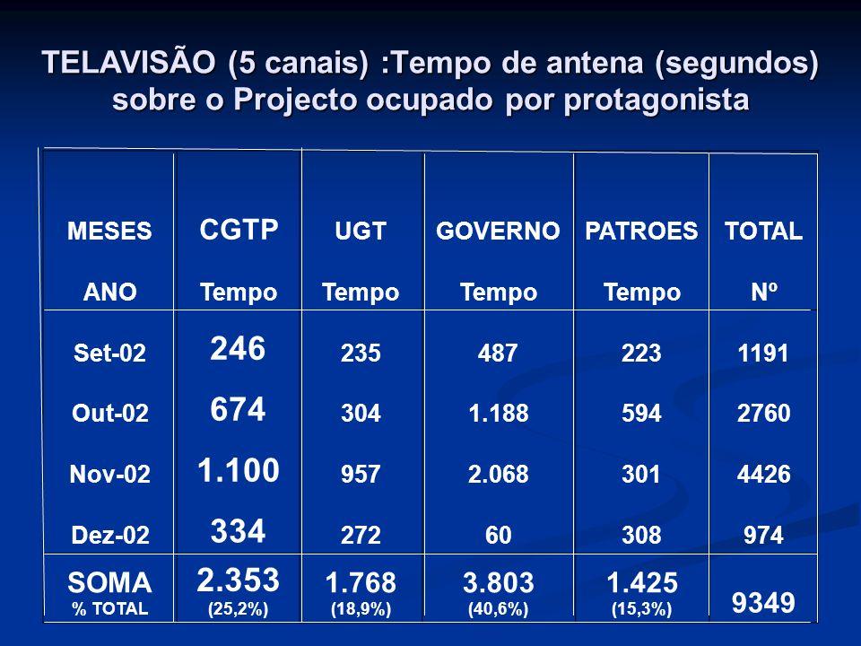 TELAVISÃO (5 canais) :Tempo de antena (segundos) sobre o Projecto ocupado por protagonista MESES CGTP UGTGOVERNOPATROESTOTAL ANOTempo Nº Set-02 246 2354872231191 Out-02 674 3041.1885942760 Nov-02 1.100 9572.0683014426 Dez-02 334 27260308974 SOMA % TOTAL 2.353 (25,2%) 1.768 (18,9%) 3.803 (40,6%) 1.425 (15,3%) 9349