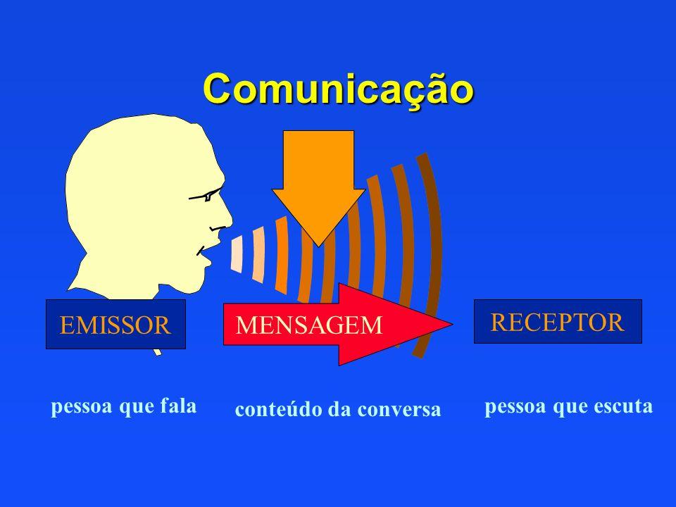 Comunicação EMISSOR RECEPTOR MENSAGEM conteúdo da conversa pessoa que falapessoa que escuta