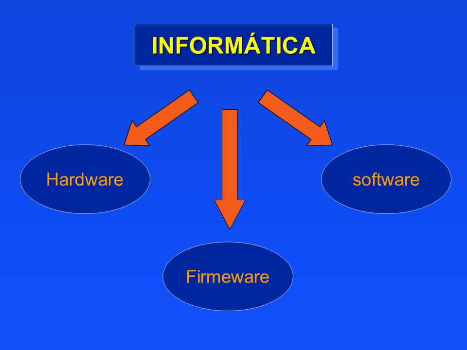Hardware Firmeware software INFORMÁTICAINFORMÁTICA