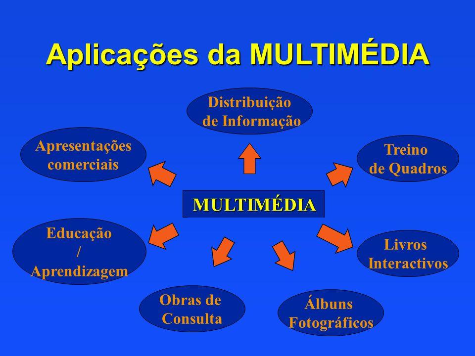 Aplicações da MULTIMÉDIA Apresentações comerciais Distribuição de Informação Obras de Consulta Educação / Aprendizagem Livros Interactivos Treino de Q