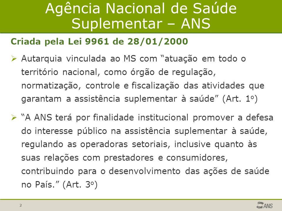 3 Regulação em Saúde Suplementar - Novo Momento Antes: REGULAÇÃO ECONÔMICO- FINANCEIRA como centro da regulação.