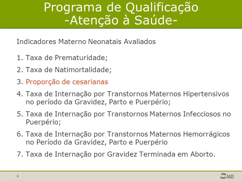 9 Informações Materno Neonatais - Alguns resultados Informações Materno Neonatais enviadas pelas operadoras médico-hospitalares em 2005 : Fonte: SIP/ANS – Processamento em 06/2006 –
