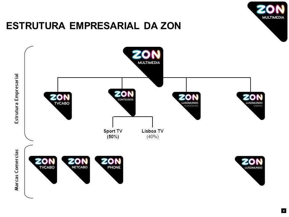 ESTRUTURA EMPRESARIAL DA ZON 4 Lisboa TV (40%) Sport TV (50%) Marcas Comercias Estrutura Empresarial