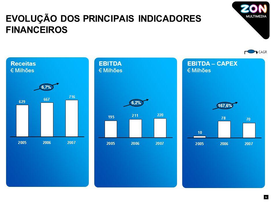 EVOLUÇÃO DOS PRINCIPAIS INDICADORES FINANCEIROS Receitas Milhões EBITDA Milhões EBITDA – CAPEX Milhões CAGR 5 6,2% 6,7% 167,6%