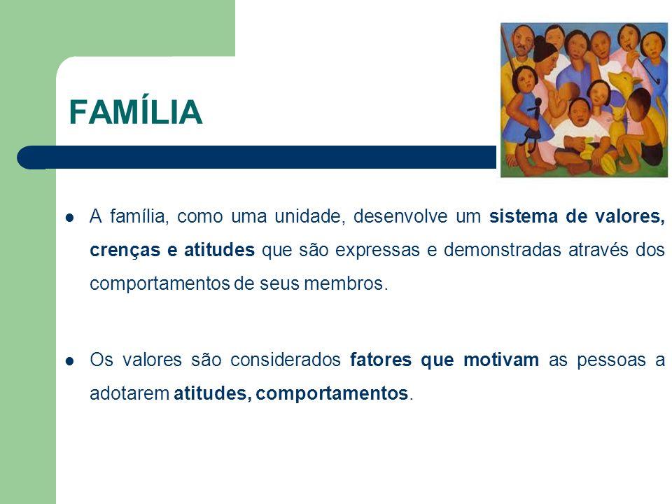 FAMÍLIA A família, como uma unidade, desenvolve um sistema de valores, crenças e atitudes que são expressas e demonstradas através dos comportamentos de seus membros.