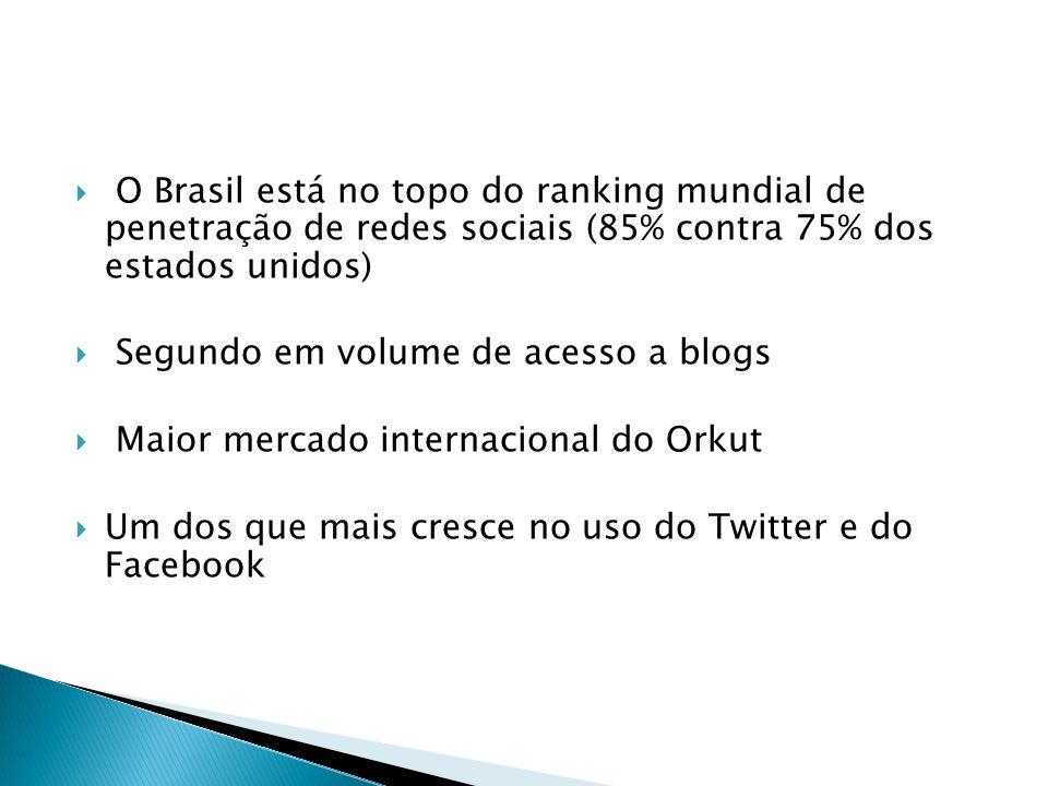 O Brasil está no topo do ranking mundial de penetração de redes sociais (85% contra 75% dos estados unidos) Segundo em volume de acesso a blogs Maior