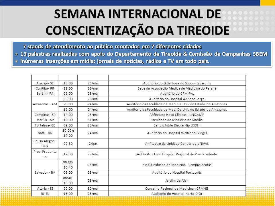 SEMANA INTERNACIONAL DE CONSCIENTIZAÇÃO DA TIREOIDE LocalHorárioDataLocal Aracajú- SE 10:0026/maiAuditório do G Barbosa do Shopping Jardins Curitiba-