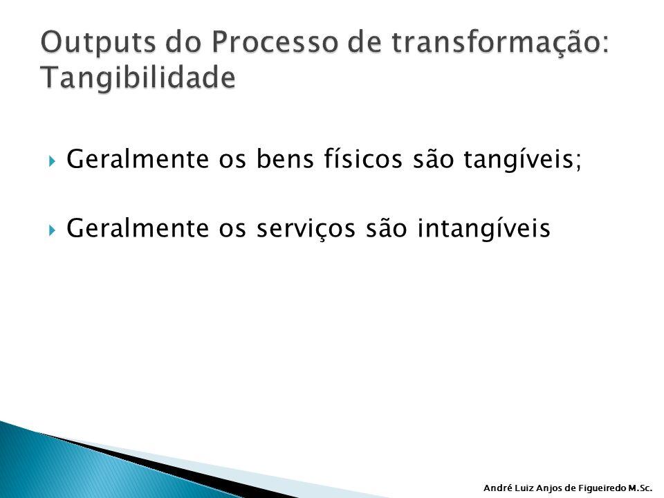 André Luiz Anjos de Figueiredo M.Sc. Geralmente os bens físicos são tangíveis; Geralmente os serviços são intangíveis