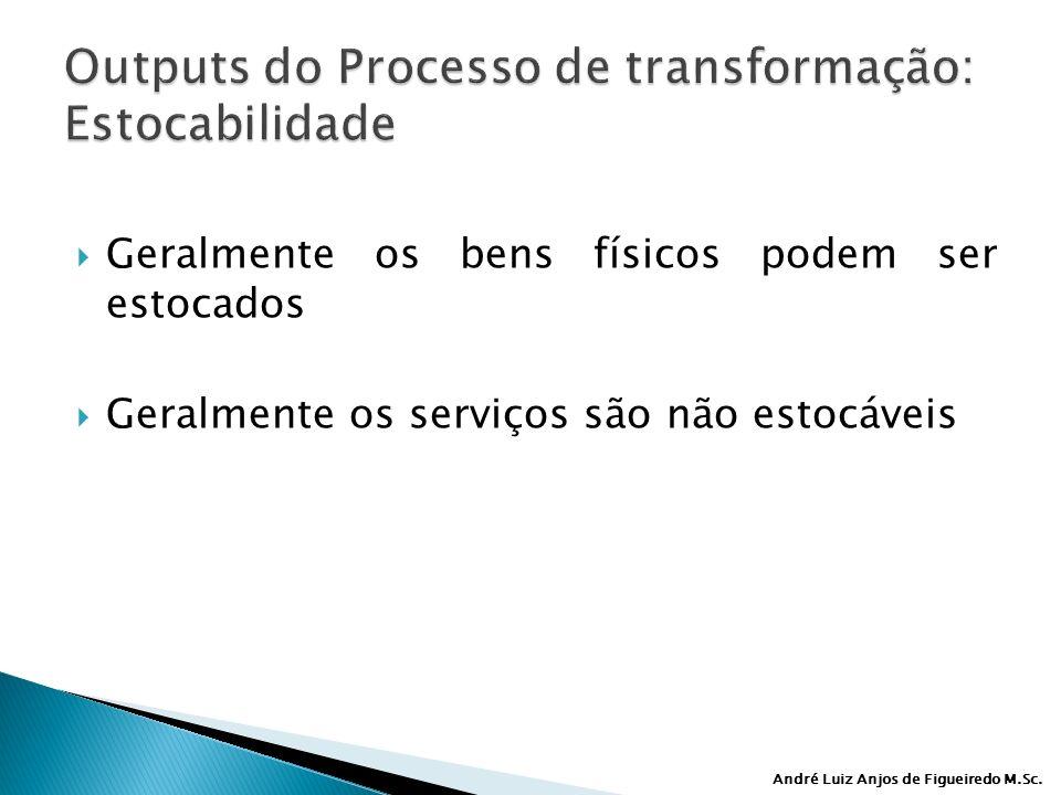 André Luiz Anjos de Figueiredo M.Sc. Geralmente os bens físicos podem ser estocados Geralmente os serviços são não estocáveis