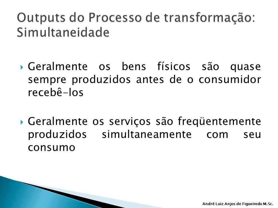 André Luiz Anjos de Figueiredo M.Sc. Geralmente os bens físicos são quase sempre produzidos antes de o consumidor recebê-los Geralmente os serviços sã