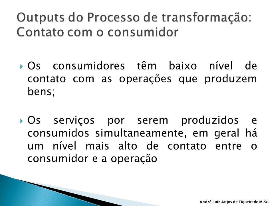 André Luiz Anjos de Figueiredo M.Sc. Os consumidores têm baixo nível de contato com as operações que produzem bens; Os serviços por serem produzidos e