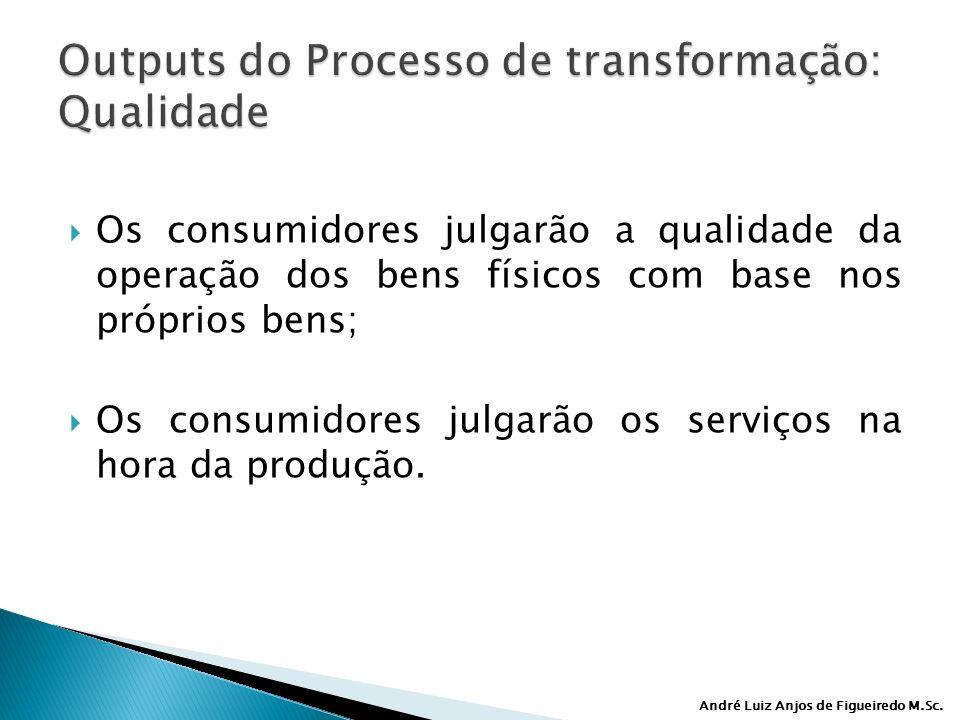 André Luiz Anjos de Figueiredo M.Sc. Os consumidores julgarão a qualidade da operação dos bens físicos com base nos próprios bens; Os consumidores jul