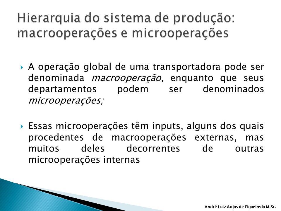 André Luiz Anjos de Figueiredo M.Sc. A operação global de uma transportadora pode ser denominada macrooperação, enquanto que seus departamentos podem