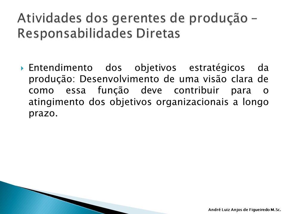 André Luiz Anjos de Figueiredo M.Sc. Entendimento dos objetivos estratégicos da produção: Desenvolvimento de uma visão clara de como essa função deve