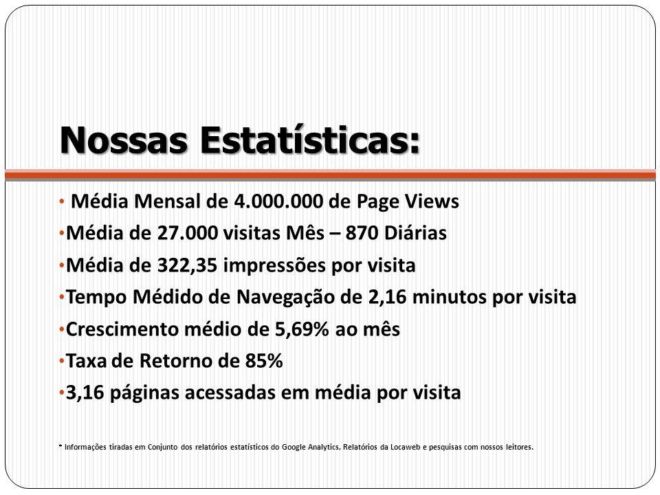 Nossas Estatísticas: Média Mensal de 4.000.000 de Page Views Média de 27.000 visitas Mês – 870 Diárias Média de 322,35 impressões por visita Tempo Méd