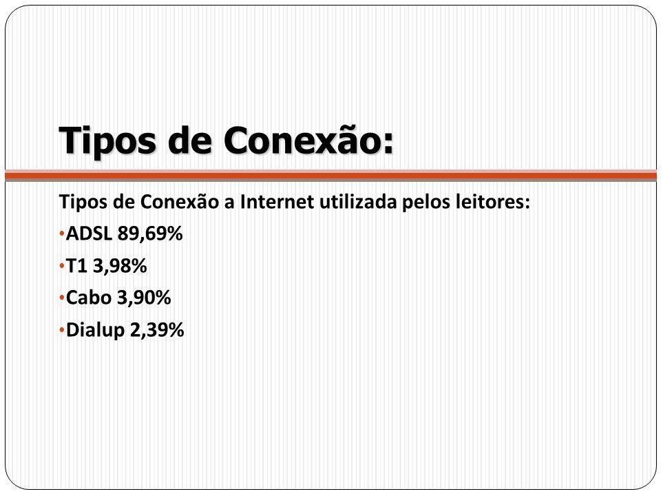 Tipos de Conexão: Tipos de Conexão a Internet utilizada pelos leitores: ADSL 89,69% T1 3,98% Cabo 3,90% Dialup 2,39%