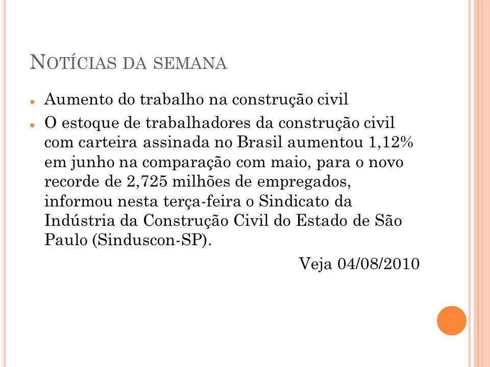 N OTÍCIAS DA SEMANA Aumento do trabalho na construção civil O estoque de trabalhadores da construção civil com carteira assinada no Brasil aumentou 1,12% em junho na comparação com maio, para o novo recorde de 2,725 milhões de empregados, informou nesta terça-feira o Sindicato da Indústria da Construção Civil do Estado de São Paulo (Sinduscon-SP).