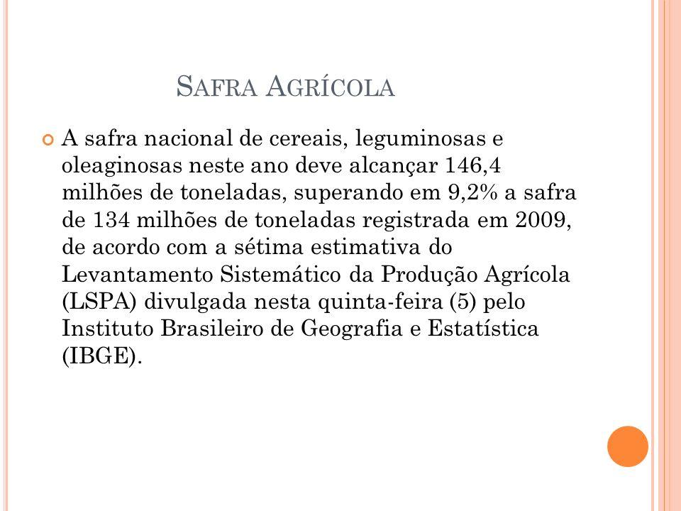 S AFRA A GRÍCOLA A safra nacional de cereais, leguminosas e oleaginosas neste ano deve alcançar 146,4 milhões de toneladas, superando em 9,2% a safra de 134 milhões de toneladas registrada em 2009, de acordo com a sétima estimativa do Levantamento Sistemático da Produção Agrícola (LSPA) divulgada nesta quinta-feira (5) pelo Instituto Brasileiro de Geografia e Estatística (IBGE).