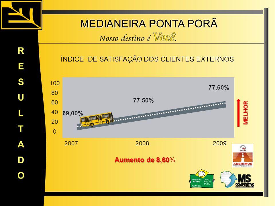 MEDIANEIRA PONTA PORÃ RESULTADO 69,00% 77,60% 100 80 60 40 20 0 20072008 Aumento de 8,60 Aumento de 8,60% ÍNDICE DE SATISFAÇÃO DOS CLIENTES EXTERNOS 2