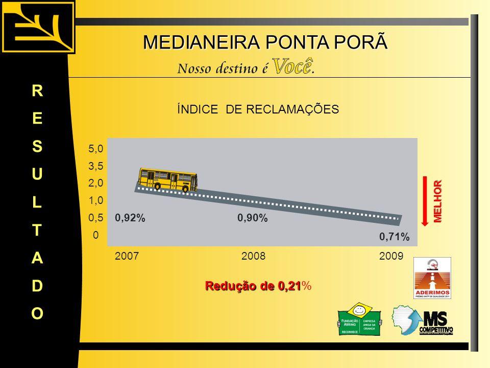 MEDIANEIRA PONTA PORÃ RESULTADO 0,92% 0,71% 5,0 3,5 2,0 1,0 0,5 0 20072008 Redução de 0,21 Redução de 0,21% ÍNDICE DE RECLAMAÇÕES 2009 0,90% MELHOR