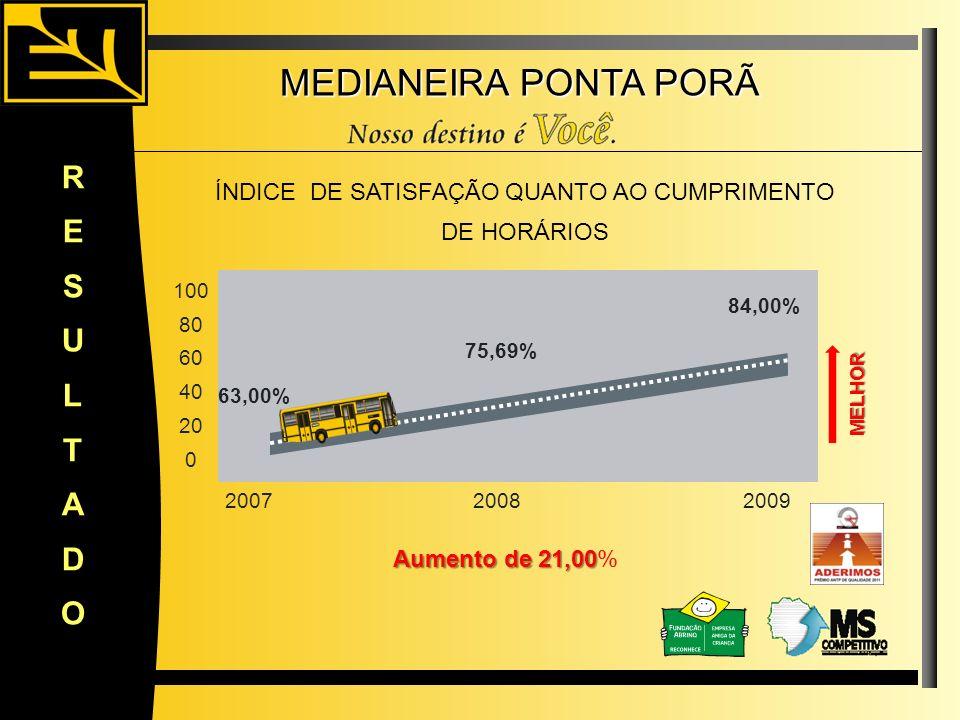 MEDIANEIRA PONTA PORÃ RESULTADO 63,00% 84,00% 100 80 60 40 20 0 20072008 Aumento de 21,00 Aumento de 21,00% ÍNDICE DE SATISFAÇÃO QUANTO AO CUMPRIMENTO