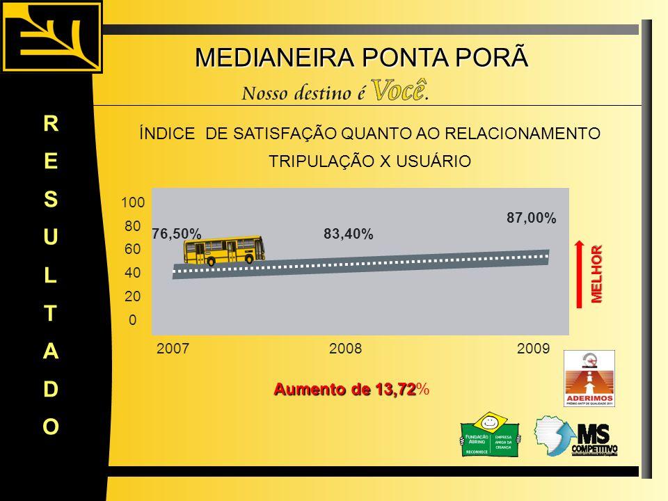 MEDIANEIRA PONTA PORÃ RESULTADO 76,50% 87,00% 100 80 60 40 20 0 20072008 Aumento de 13,72 Aumento de 13,72% ÍNDICE DE SATISFAÇÃO QUANTO AO RELACIONAME