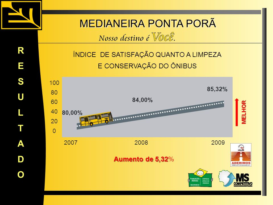 MEDIANEIRA PONTA PORÃ RESULTADO 80,00% 85,32% 100 80 60 40 20 0 20072008 Aumento de 5,32 Aumento de 5,32% ÍNDICE DE SATISFAÇÃO QUANTO A LIMPEZA E CONS