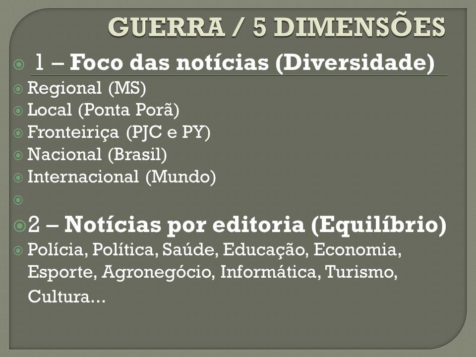 1 – Foco das notícias (Diversidade) Regional (MS) Local (Ponta Porã) Fronteiriça (PJC e PY) Nacional (Brasil) Internacional (Mundo) 2 – Notícias por e