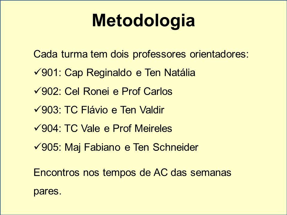 Metodologia Cada turma tem dois professores orientadores: 901: Cap Reginaldo e Ten Natália 902: Cel Ronei e Prof Carlos 903: TC Flávio e Ten Valdir 90