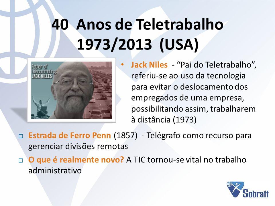 Brasil 1997/2013 - 16 anos Pioneiro na América Latina Brasil - 1997 – 1º Seminário Telecommuting/Home Office S EMCO (1988) - S ERPRO (2005) S OBRATT (1999) CTMC (CRA-SP, 1999) ITA Telework 2003 (CRA-SP) C ETEL (BSP, 2009) ITA/LAC (2013) Livros, publicações, congressos, seminários etc.