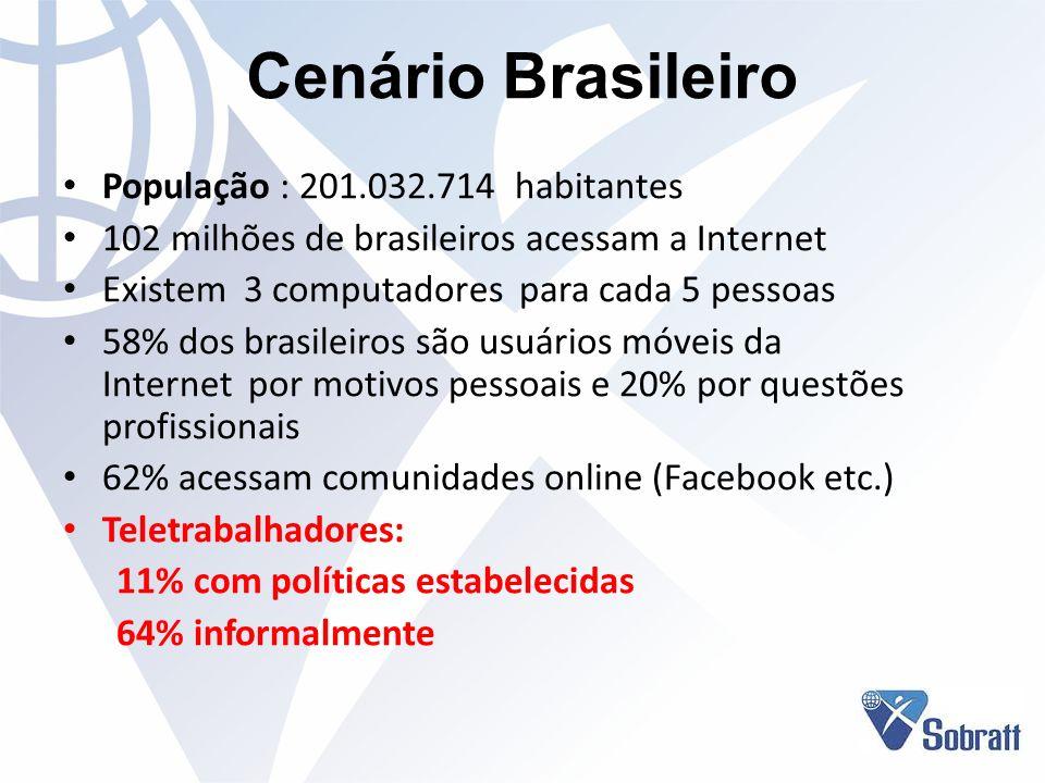 Cenário Brasileiro População : 201.032.714 habitantes 102 milhões de brasileiros acessam a Internet Existem 3 computadores para cada 5 pessoas 58% dos