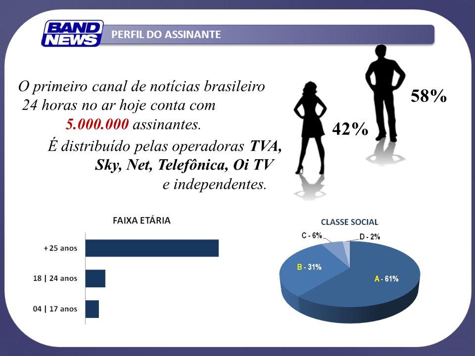 PERFIL DO ASSINANTE 58% 42% O primeiro canal de notícias brasileiro 24 horas no ar hoje conta com 5.000.000 assinantes. É distribuído pelas operadoras