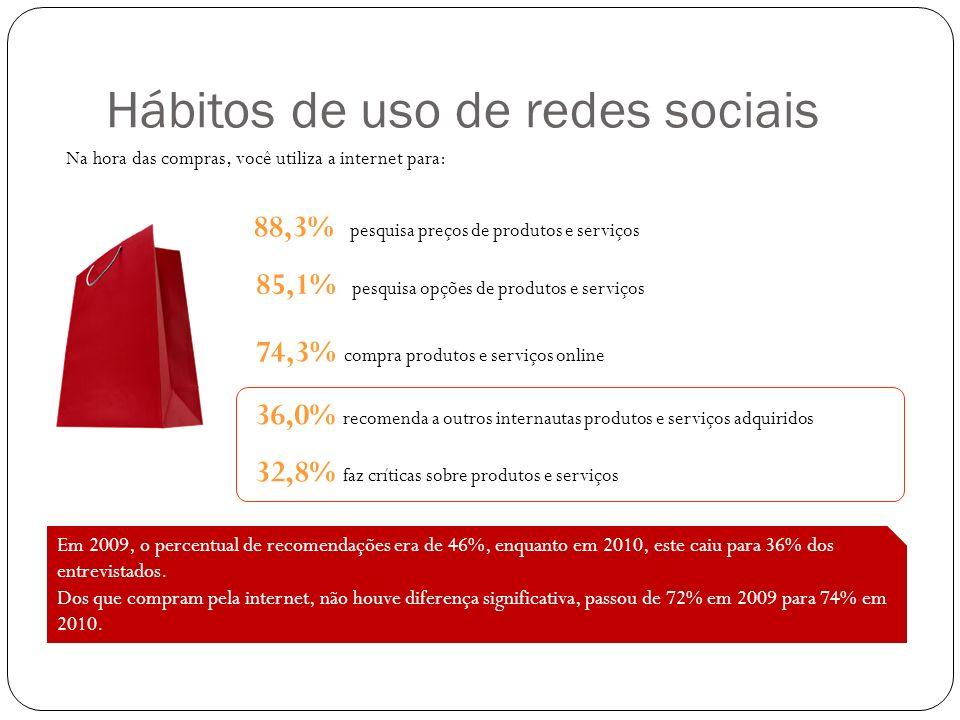 Hábitos de uso de redes sociais Na hora das compras, você utiliza a internet para: 85,1% pesquisa opções de produtos e serviços 74,3% compra produtos