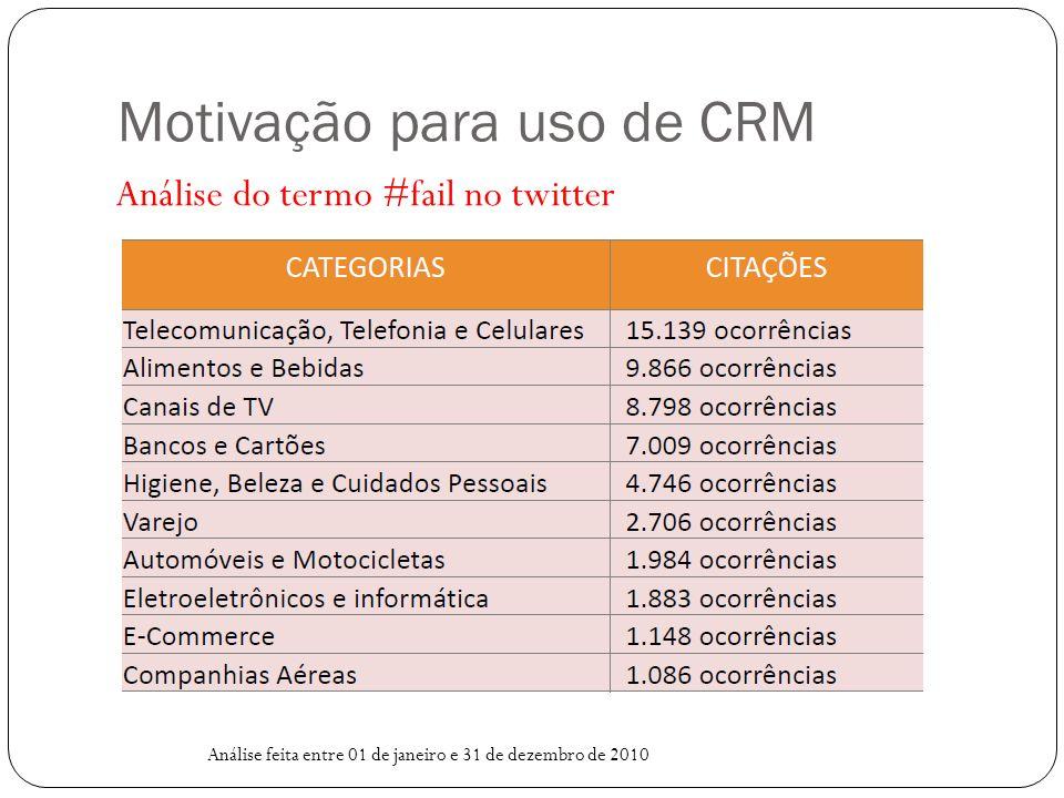 Motivação para uso de CRM Análise do termo #fail no twitter Análise feita entre 01 de janeiro e 31 de dezembro de 2010