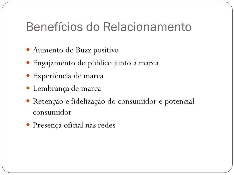 Benefícios do Relacionamento Aumento do Buzz positivo Engajamento do público junto à marca Experiência de marca Lembrança de marca Retenção e fideliza