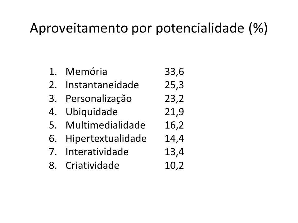 Aproveitamento por potencialidade (%) 1.Memória 2.Instantaneidade 3.Personalização 4.Ubiquidade 5.Multimedialidade 6.Hipertextualidade 7.Interatividade 8.Criatividade 33,6 25,3 23,2 21,9 16,2 14,4 13,4 10,2