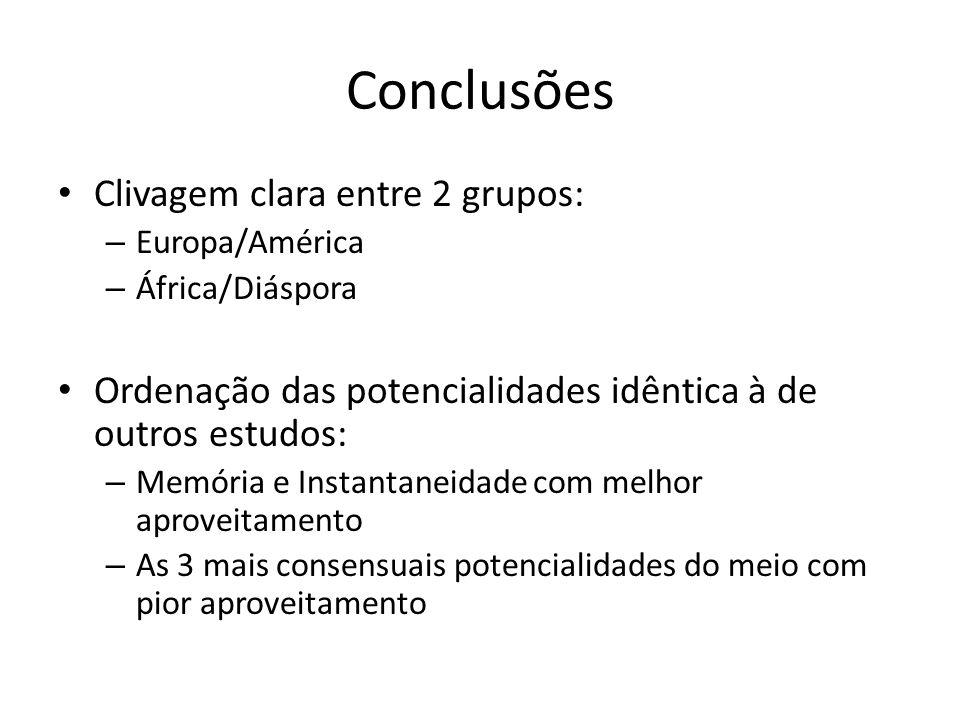 Clivagem clara entre 2 grupos: – Europa/América – África/Diáspora Ordenação das potencialidades idêntica à de outros estudos: – Memória e Instantaneidade com melhor aproveitamento – As 3 mais consensuais potencialidades do meio com pior aproveitamento