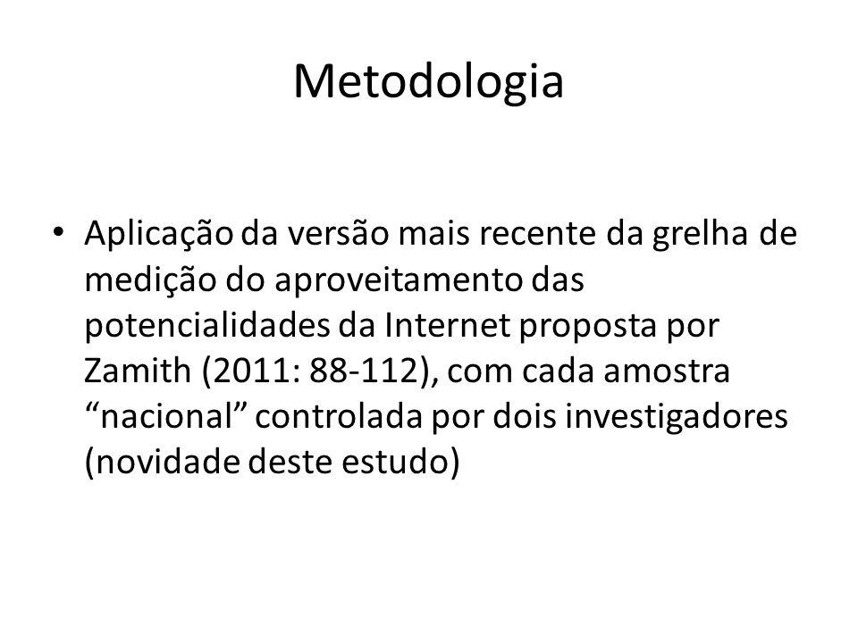Metodologia Aplicação da versão mais recente da grelha de medição do aproveitamento das potencialidades da Internet proposta por Zamith (2011: 88-112), com cada amostra nacional controlada por dois investigadores (novidade deste estudo)
