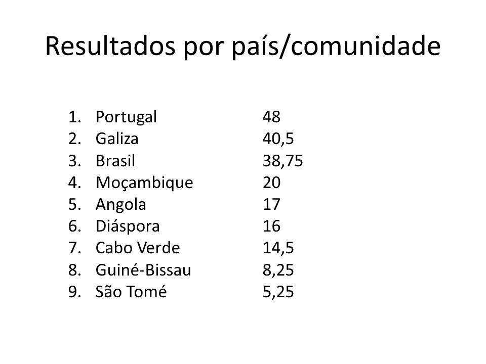 Resultados por país/comunidade 1.Portugal 2.Galiza 3.Brasil 4.Moçambique 5.Angola 6.Diáspora 7.Cabo Verde 8.Guiné-Bissau 9.São Tomé 48 40,5 38,75 20 17 16 14,5 8,25 5,25