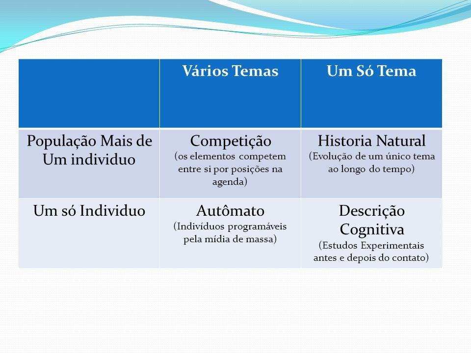 Vários TemasUm Só Tema População Mais de Um individuo Competição (os elementos competem entre si por posições na agenda) Historia Natural (Evolução de