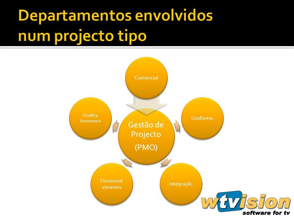Gestão de Projecto (PMO) ComercialGrafismo Integração Desenvol vimento Quality Assurance