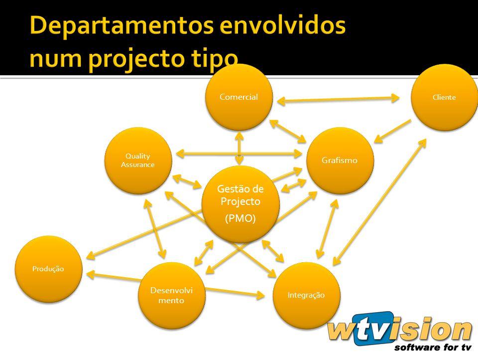 ComercialGrafismo Integração Desenvolvi mento Quality Assurance ClienteProdução Gestão de Projecto (PMO)